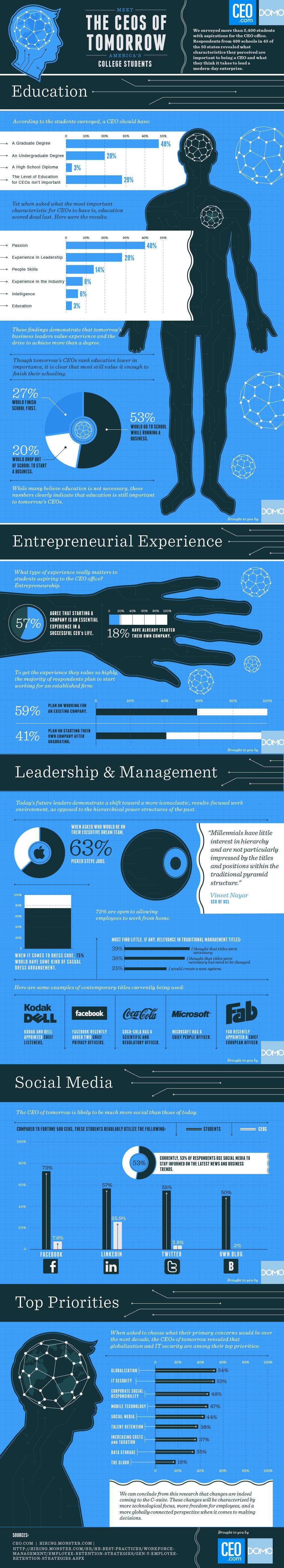 Los Ceo Del Futuro #infografia #infographic #education