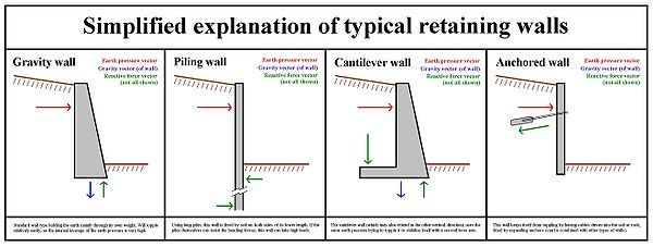 Concrete Retaining Wall Design Example Home Design Ideas