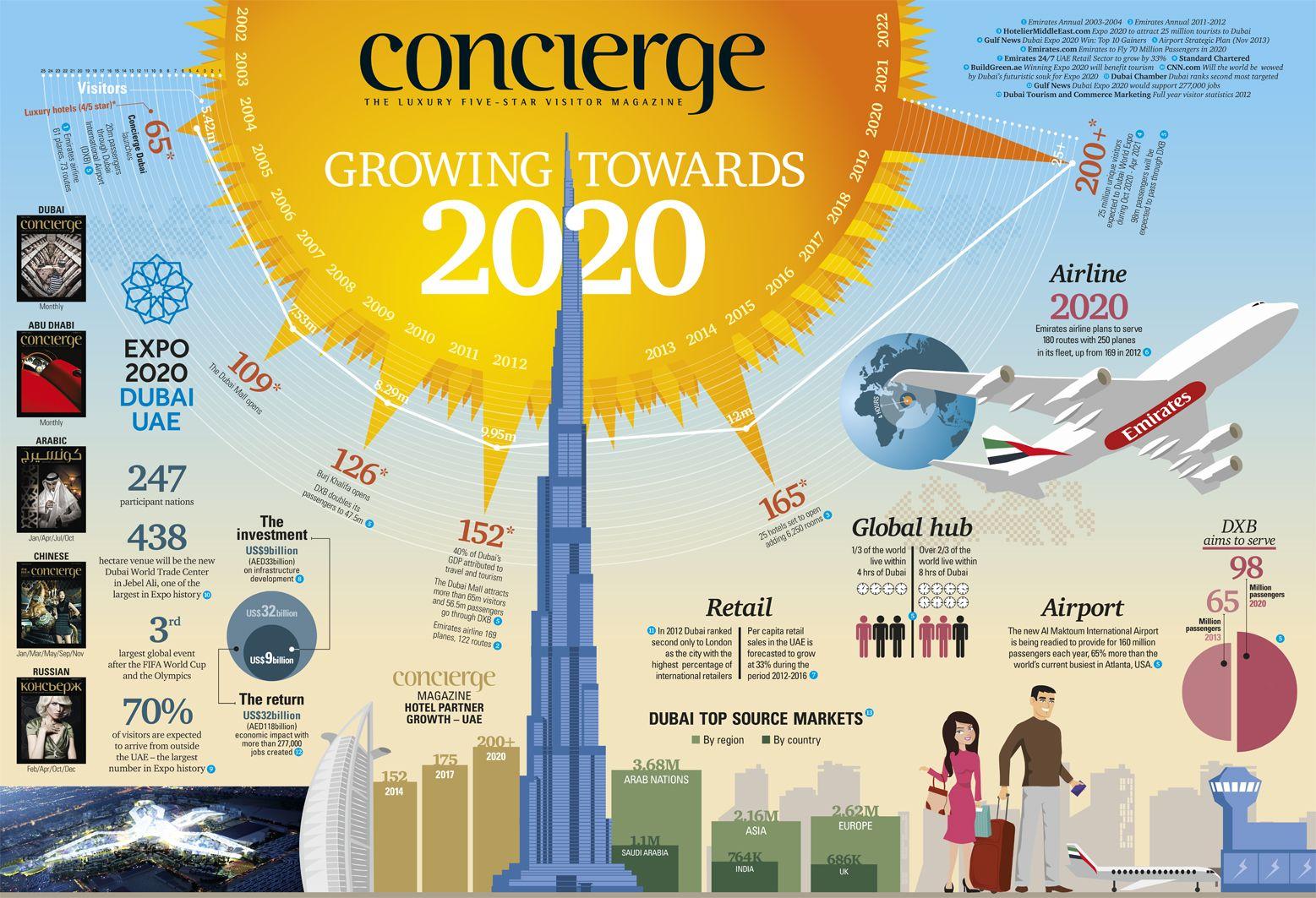 Growing Dubai towards 2020 | Travel Infographic | Expo 2020, Dubai