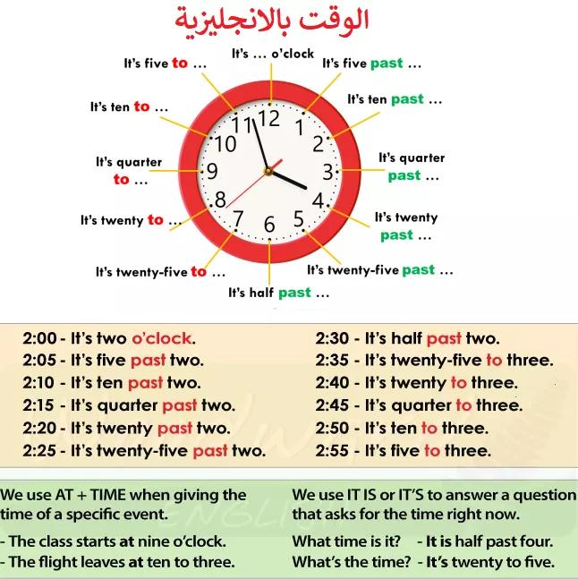الوقت والساعة بالانجليزية كيف كيف تقول الوقت وتقراء الساعة بسهولة تعلم اللغة الانجليزية Ten Clock The Twenties
