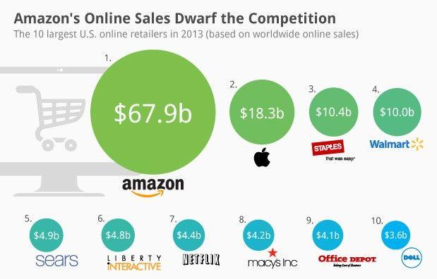Kako z Amazonom (poceni) na tuje trge?