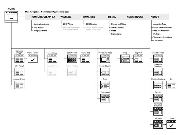Ux Flow  U0026 Sitemap Diagram On Behance