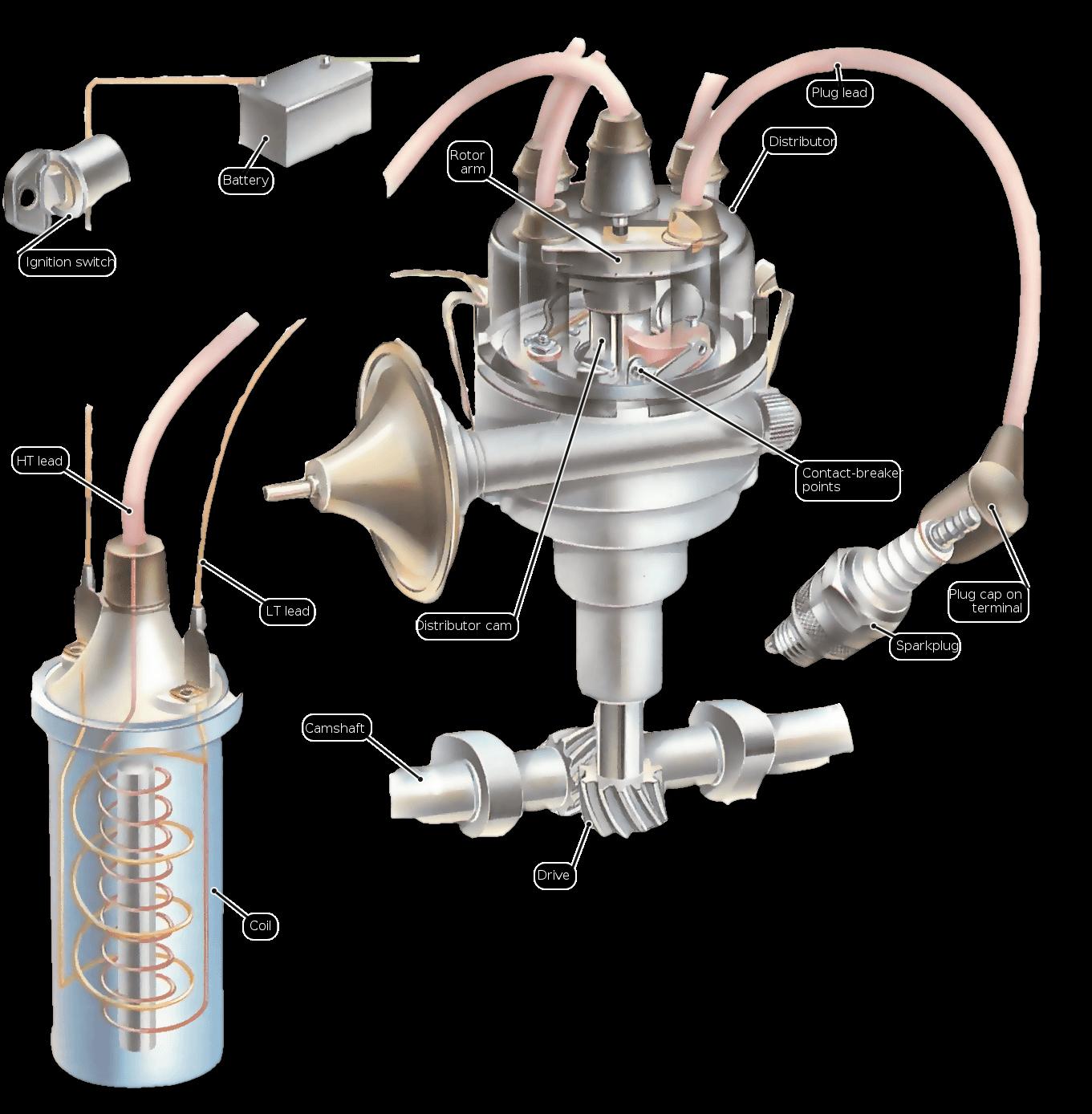 El Propsito Del Sistema De Encendido Es Generar Un Voltaje Muy Alto Electric Fan Relay Wiring Diagram Http Forumsoffroadcom Jeep Desde La Batera 12 Volts Auto