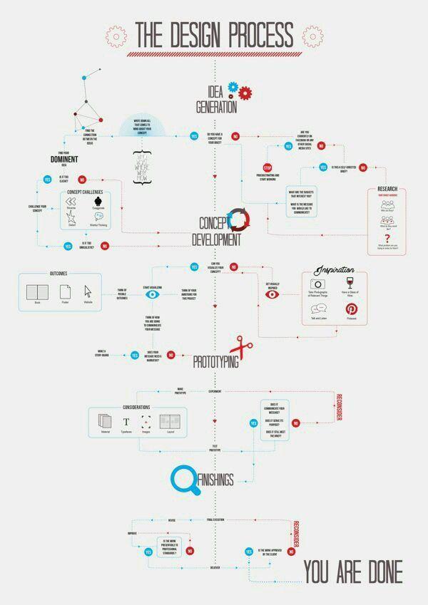 O Processo De Design If You Re A User Experience Professional