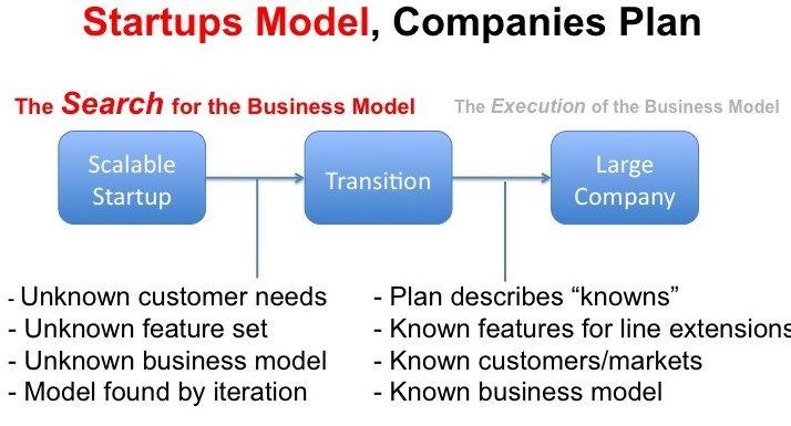Model and Plan Entrepreneurship Pinterest Business planning - startup business plan