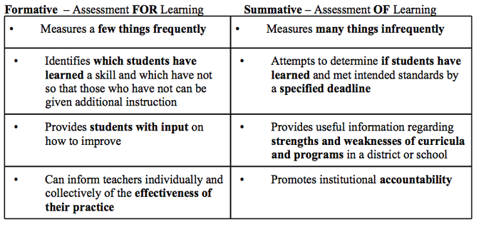 Formative And Summative Comparisons  Assessment    Teacher