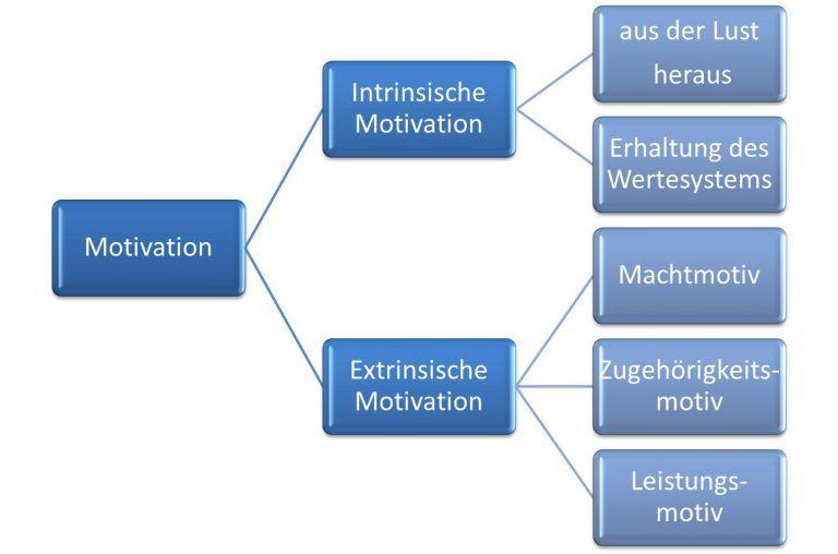 Motivation Intrinsische Und Extrinsische Motivation Unterschied Weiterbildung Motivation Lernmethoden