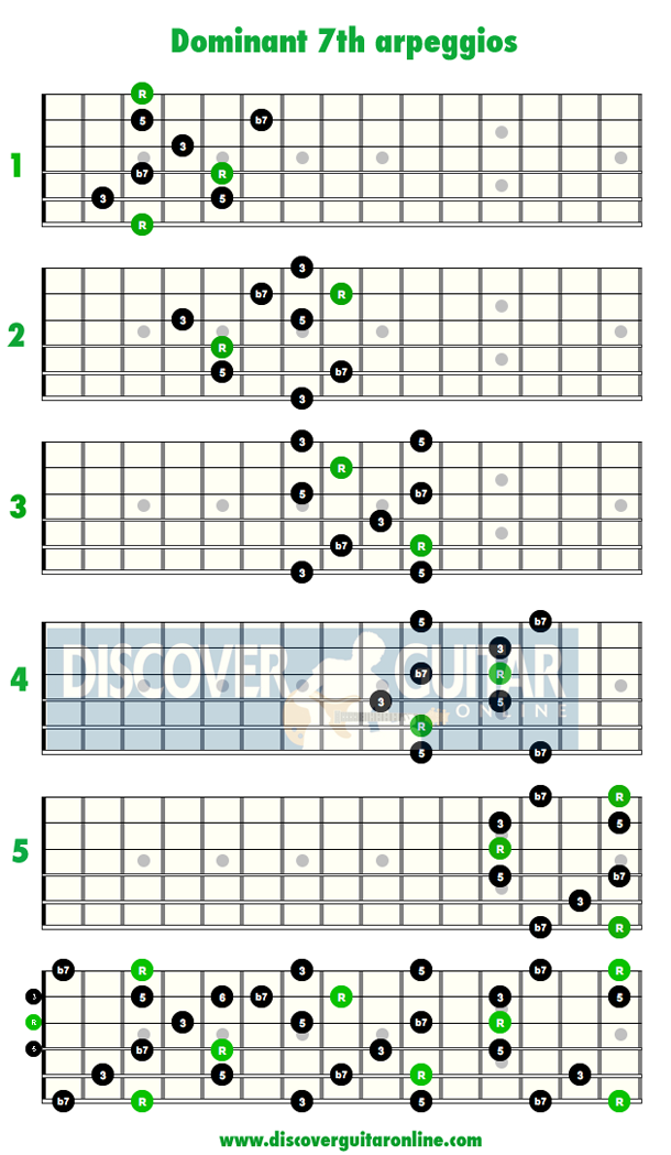 Dominant 7th Arpeggios Discover Guitar Online Learn To Play