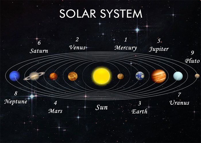 Picture Of Solar System With Names - impremedia.net