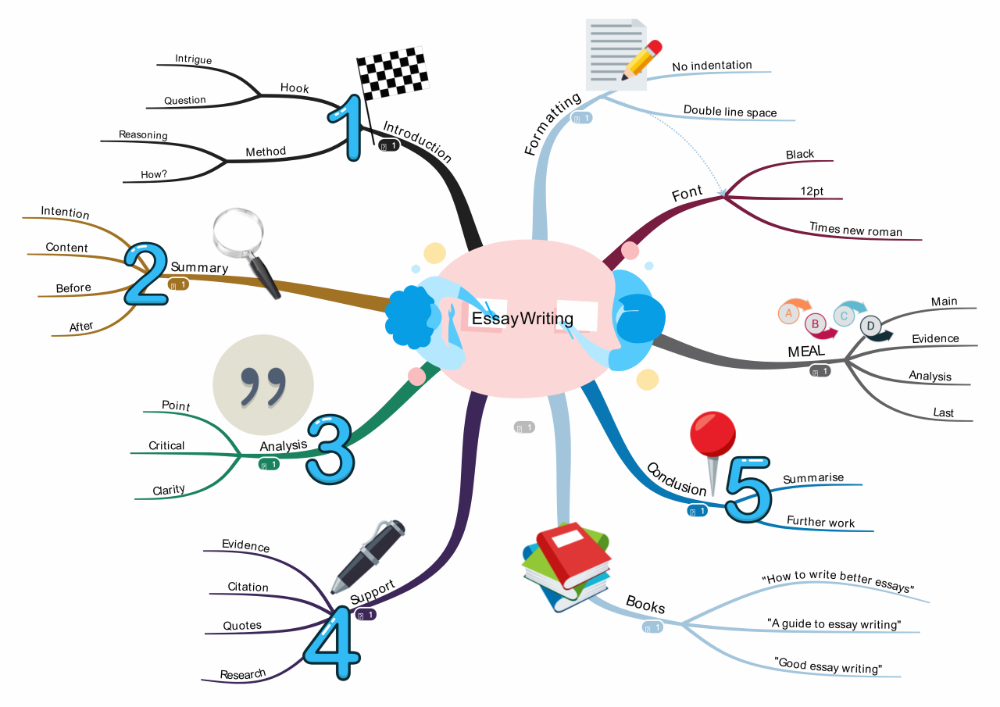 Mind Map Gallery Best Example For Education And Busines Essay