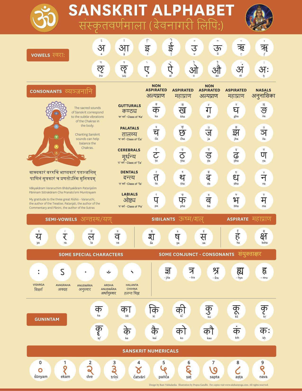 Ashtanga Yoga Library Sanskrit Alphabet Yoga – Sanskrit Alphabet Chart