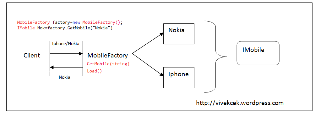 Simple Factory Vs Factory Method Vs Abstract Factory By Example