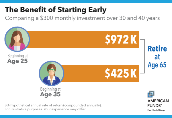 The Benefits Of Starting Early Compoundinterest Financial