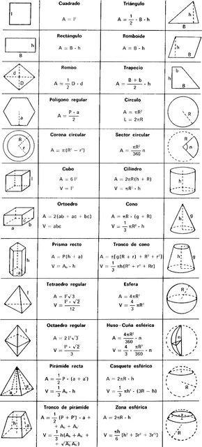 MATEMATICAS Y MAS FORMULAS DE AREAS Y VOLUMENES conocimiento - new tabla periodica nombre y simbolos de los elementos
