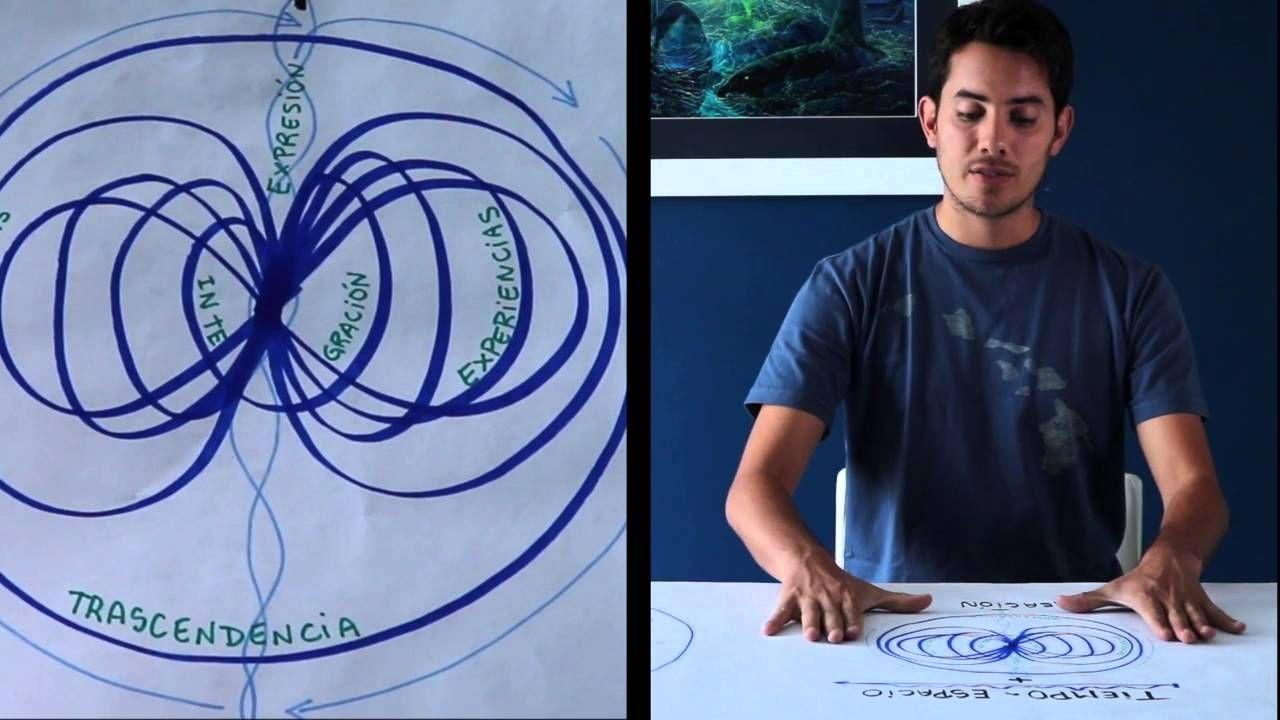 Conceptos Ater Tumti 4 - Tiempo y Espacio