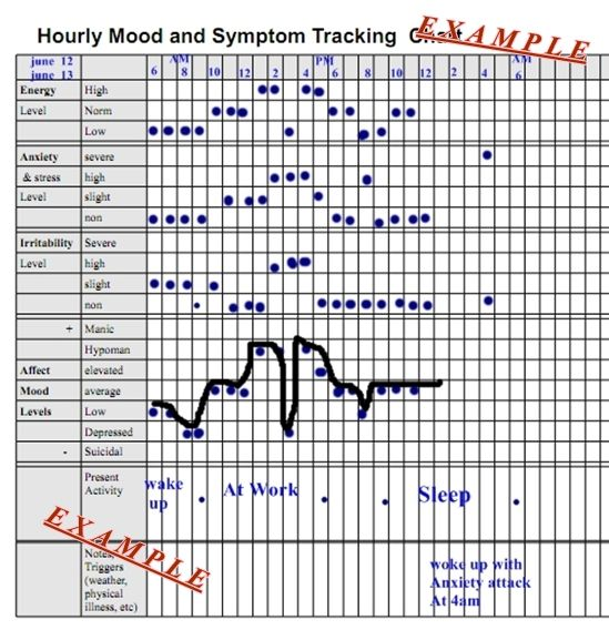 Hourly Mood And Symptom Chart  Chart Dbt And Therapy