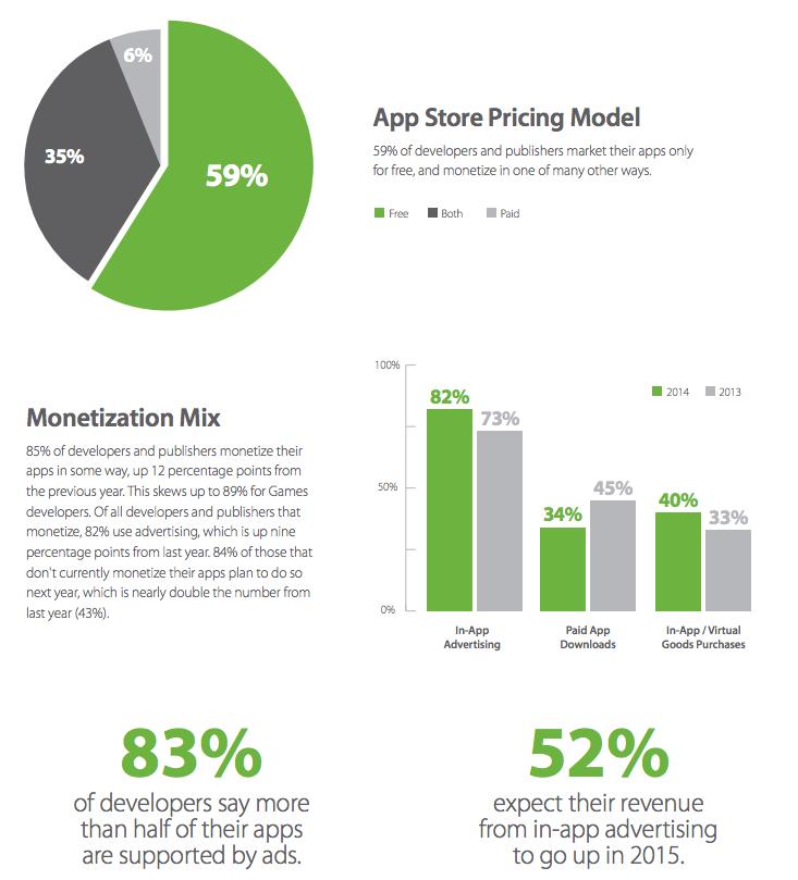 Mit Apps Geld verdienen -- APPS & WERBUNG: WIE ENTWICKLER ...