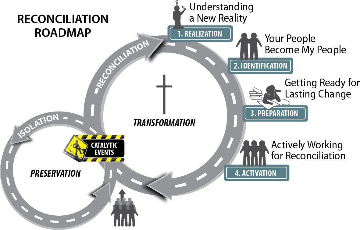 A Christians Roadmap