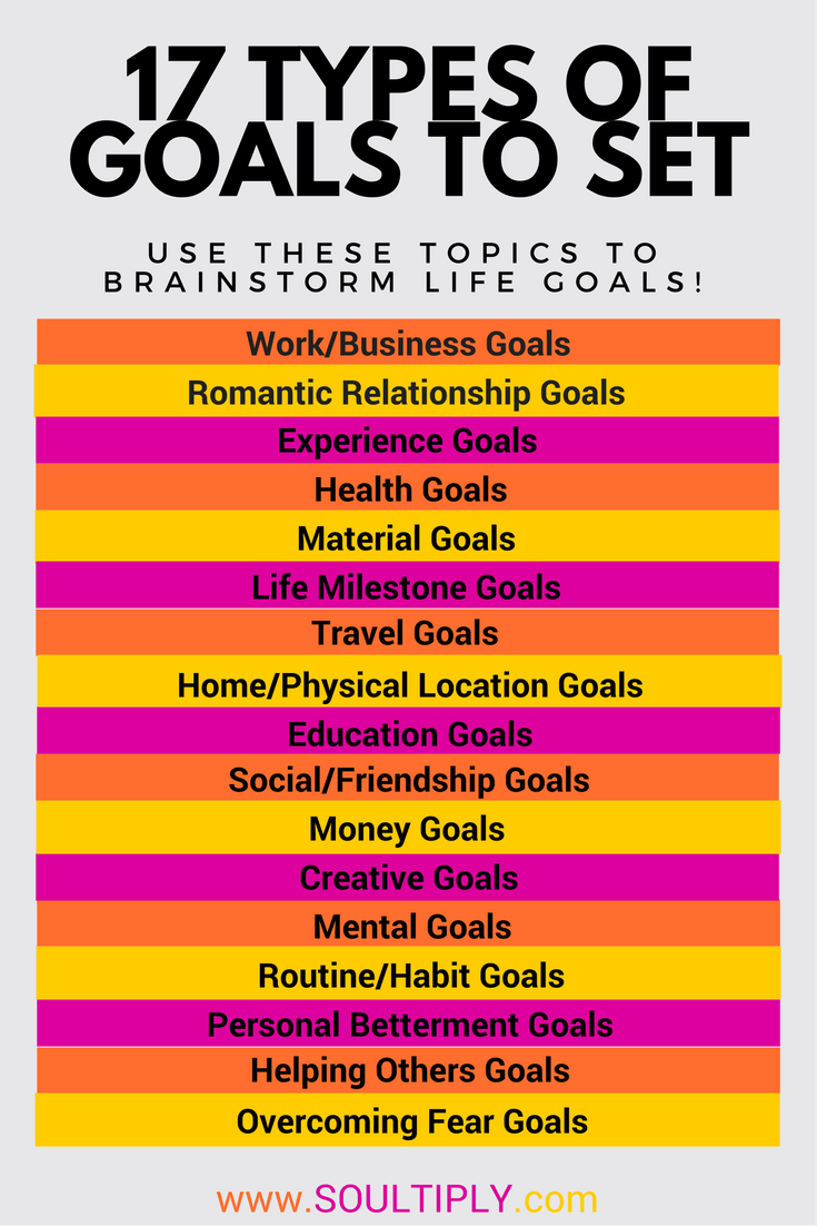 types of goal setting