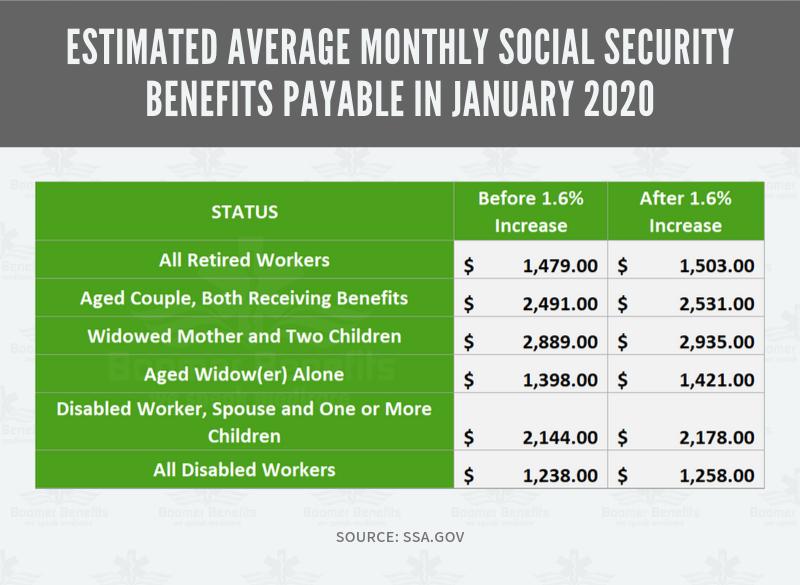 Social Security Announces 2020 Cola Increase Social Security