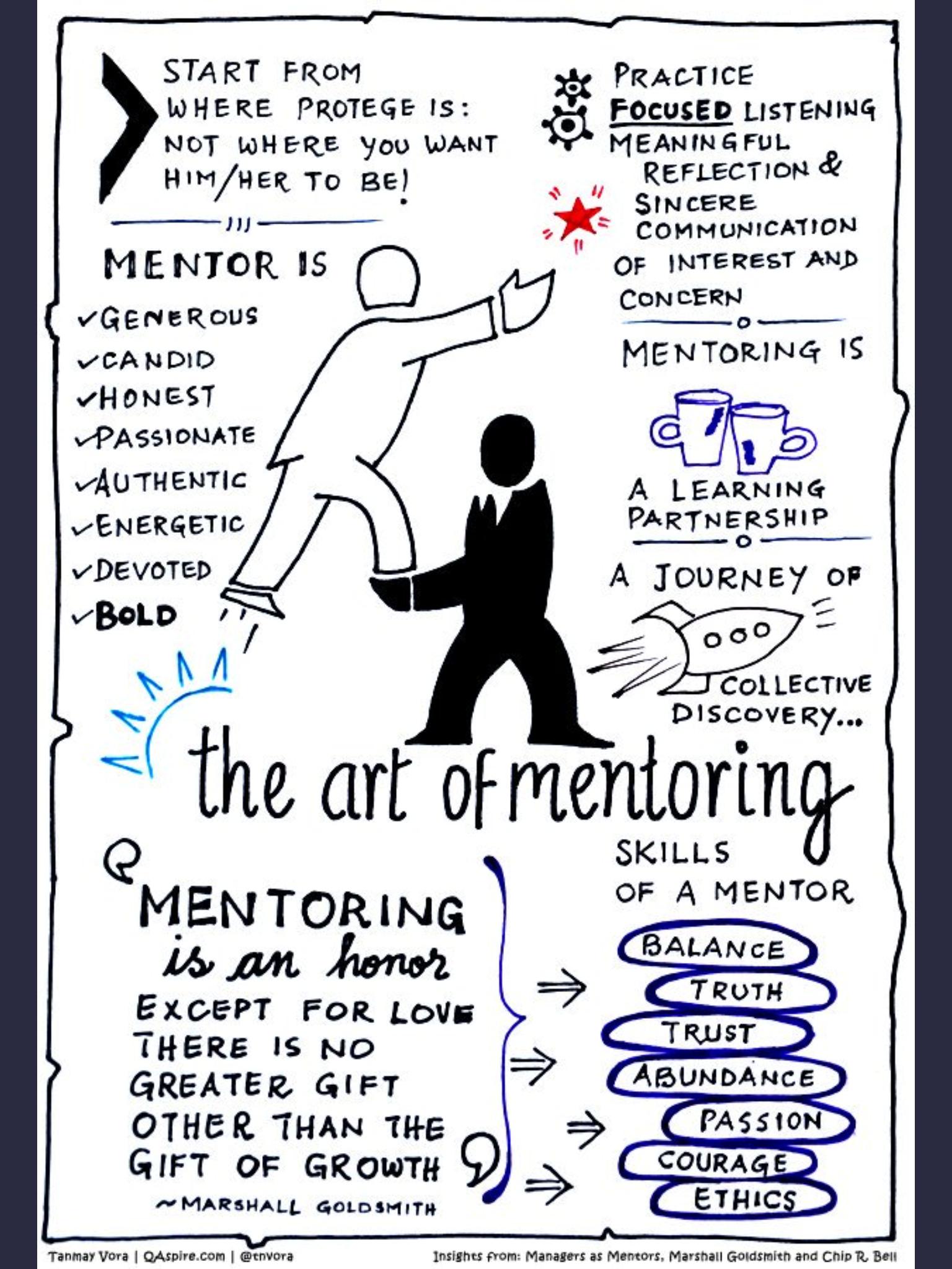 The Art Of Mentoring Leadership Leadership Development Business Leadership