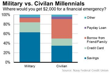 Number Of The Week Millennials In Military Are Much More Financially Secure Navy Federal Credit Union Federal Credit Union Millennials