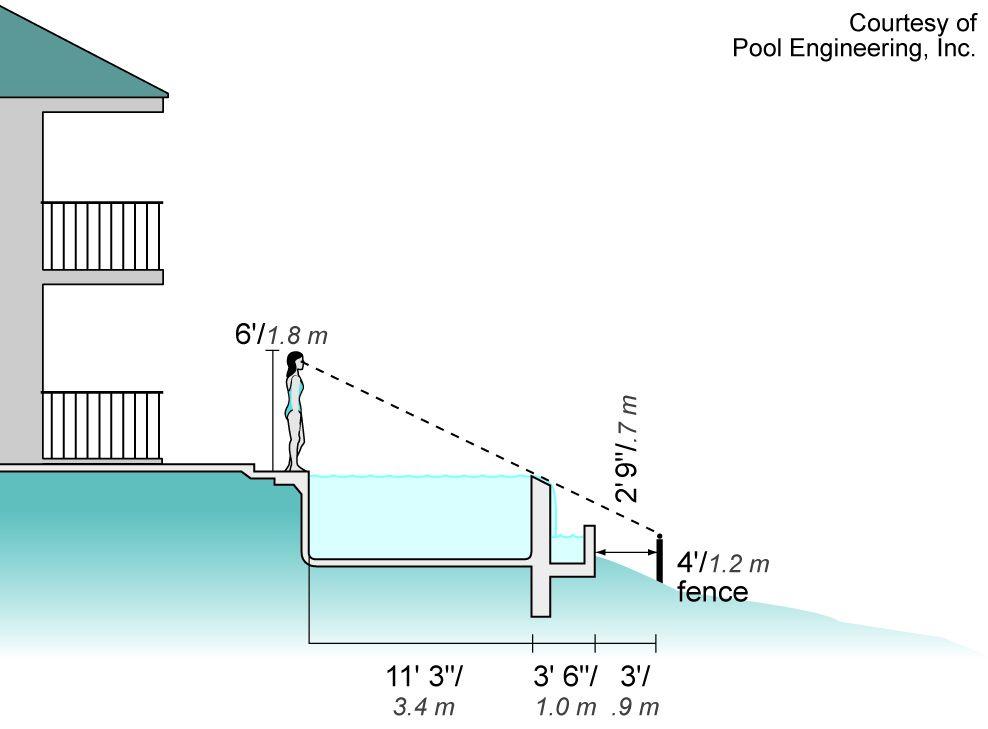 Plans Infinity Pool Design No Edges No Boundaries ...