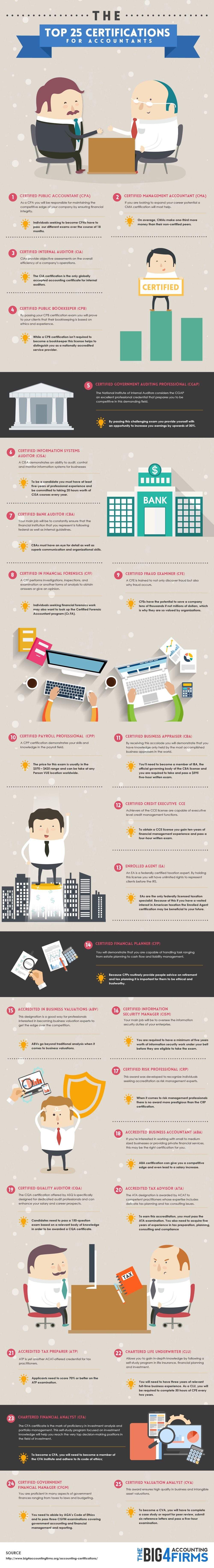 The 25 Best Certifications For Accounting Professionals Infographic
