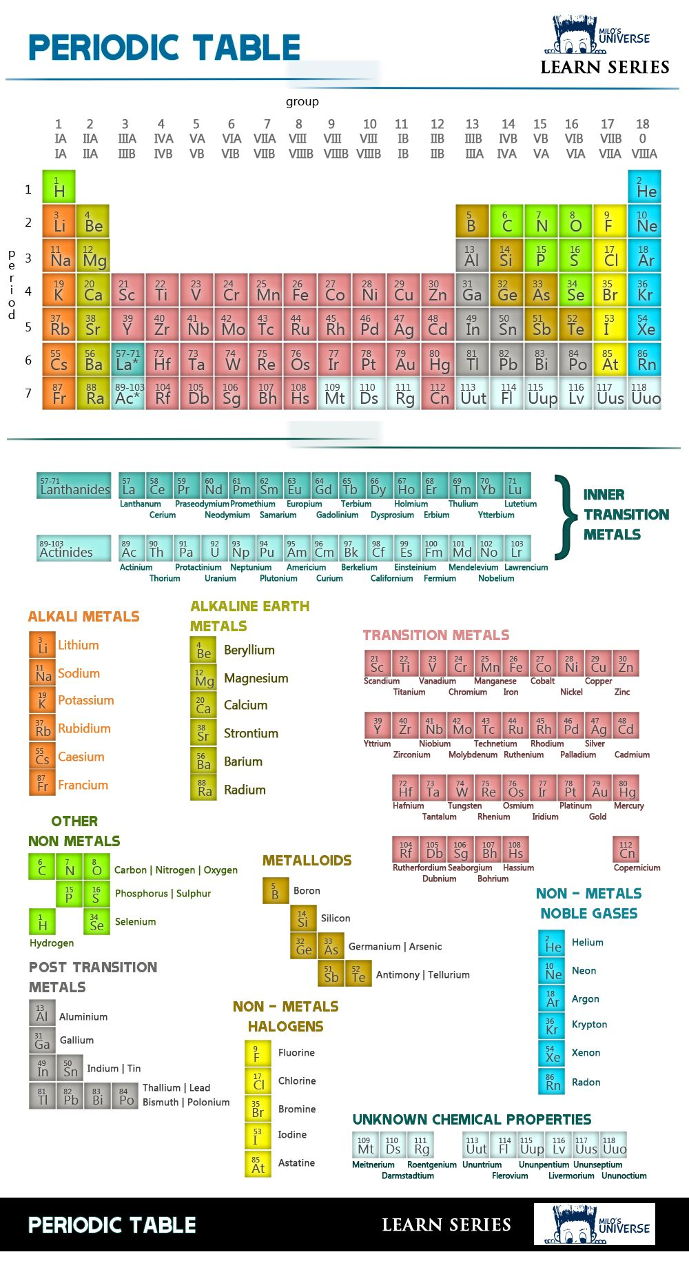periodic table chart useful to demonstrate the different families on the periodic table