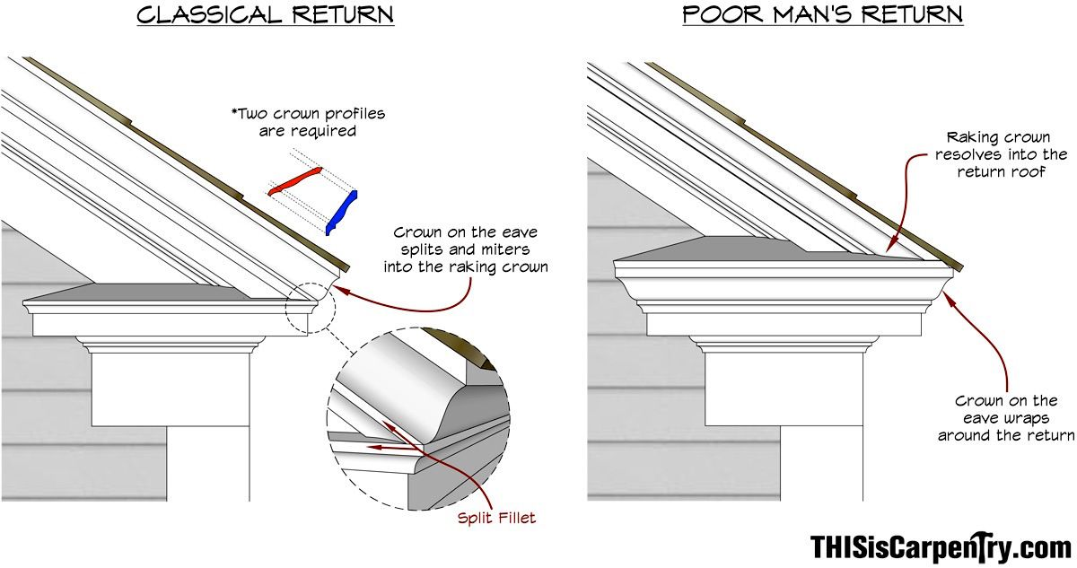 Raking Cornice Part 1 Roof Roof Construction Exterior Trim