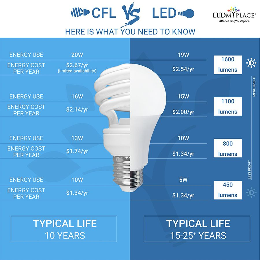 Led Bulbs Serve As Better Lighting Up Gradation Option In Areas With Insufficient Lighting These Led Bulbs Are Widely Use Led Light Design Led Lights Led Bulb