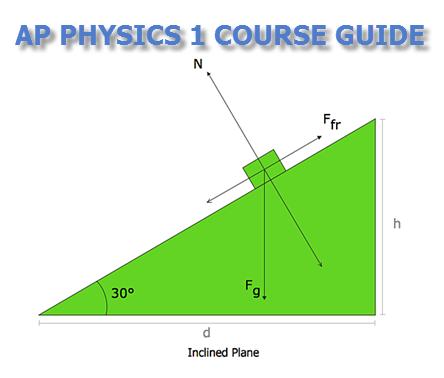 Exam Masters Tutoring Service - AP Physics 1: Algebra-Based Physics