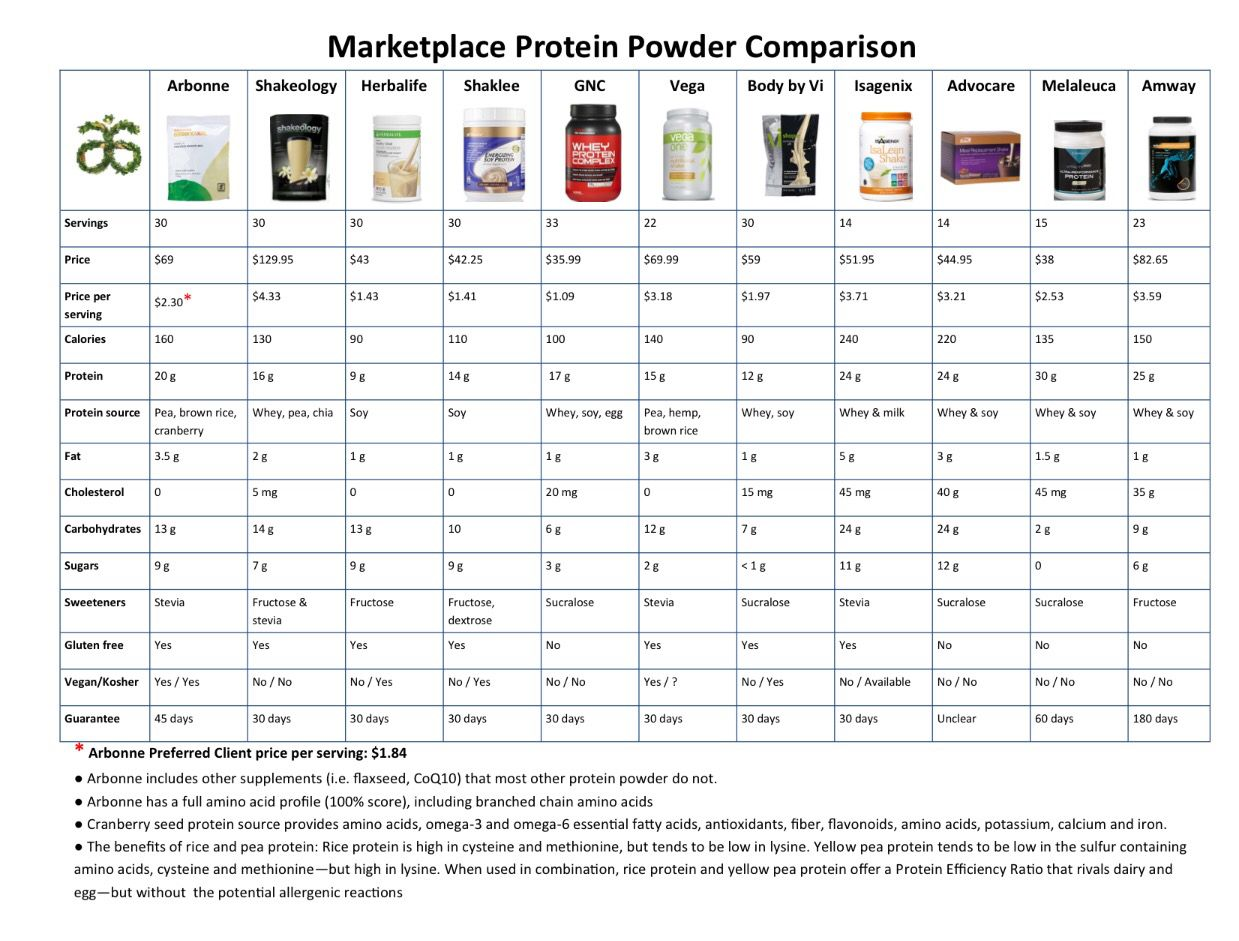 Arbonne Protein Bars Nutrition Facts Nutrition Ftempo