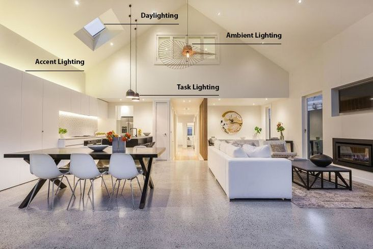 Ambient Task Accent And Daylighting Living Room Lighting Design Room Layout Design Minimalist Apartment Interior