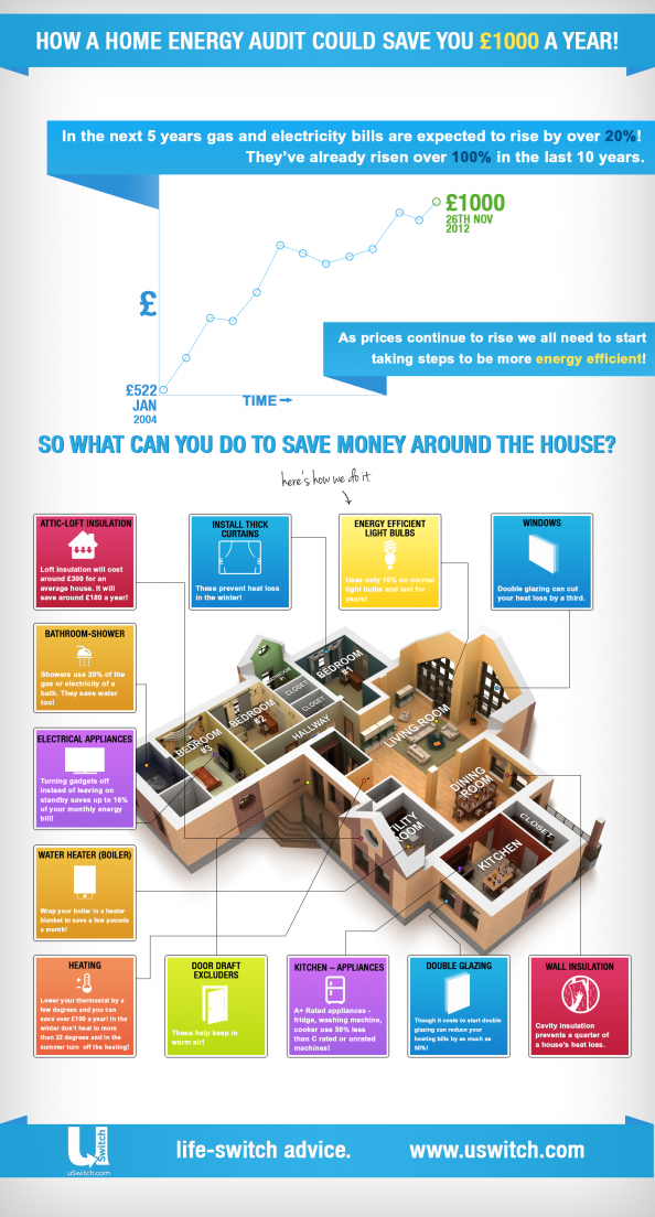 How A Home Energy Audit Could Save You 1000 Per Year Infographic Energy Audit Energy Management Energy