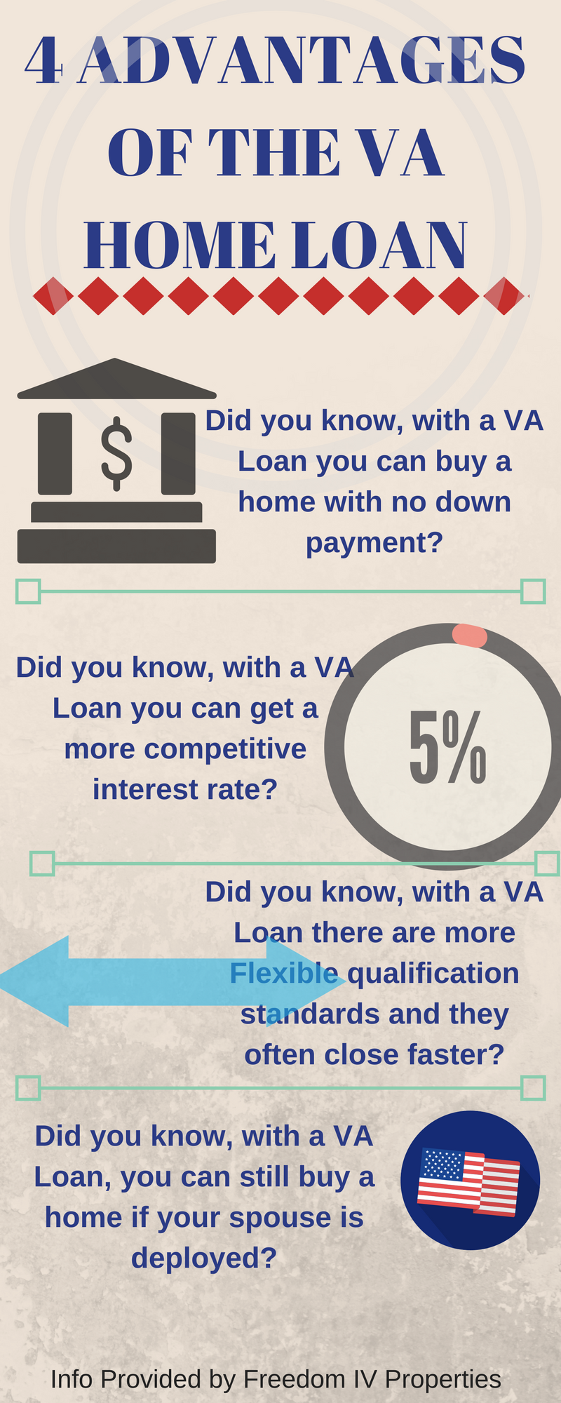 Here Are 4 Exclusive Advantages Of The Va Home Loan First