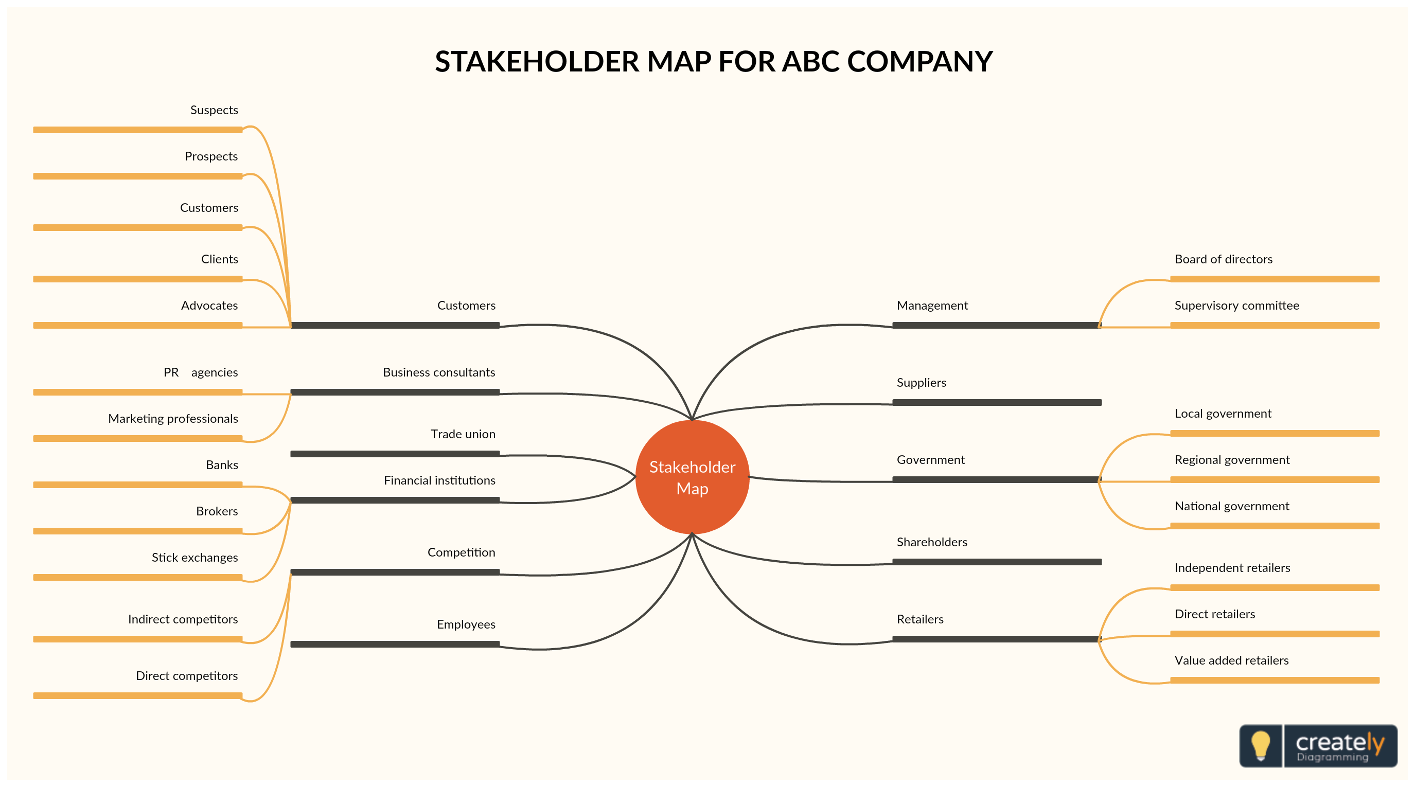 hight resolution of stakeholders in an organization or project can be represented in multiple ways you can visualize stakeholders using a mindmap as shown in this example