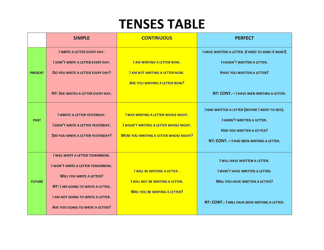 english tenses charts: Tense table with questions tefl pinterest