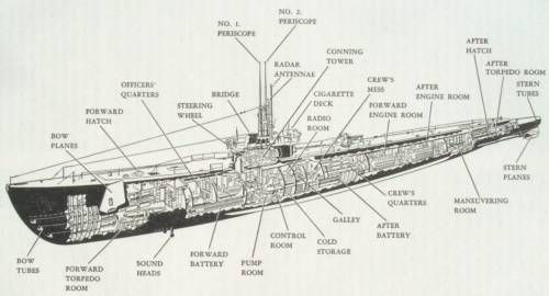 Parts Of A Submarine Diagram Western Plow Solenoid Wiring Image Gallery Submarines Pinterest