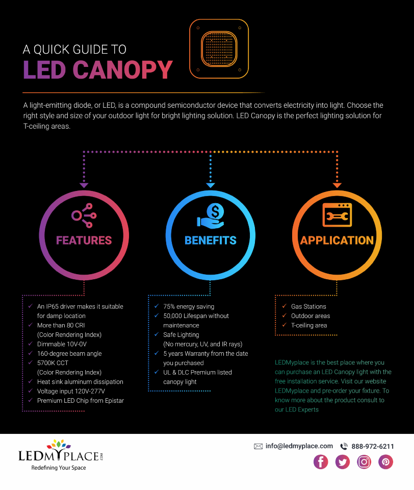 LED Canopy Lights Are Capable Of Being Mounted On Any