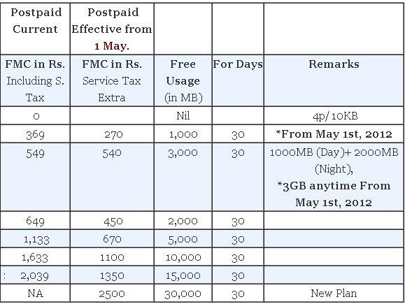 BSNL 2G & 3G Data Plans (GPRS & Packs) 2013