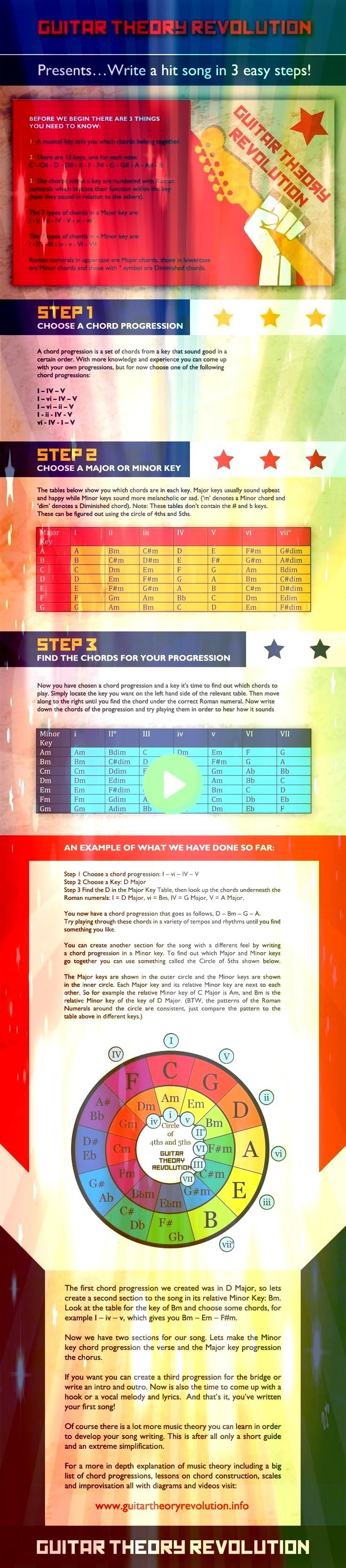 How How POSTER Poster FRONT view Paper color Walrus Productions Guitar Progressions Chord Chart 16 Basic Ukulele Chords  16 คอรดพนฐานอคเลเล XD Love it too much A great ch...