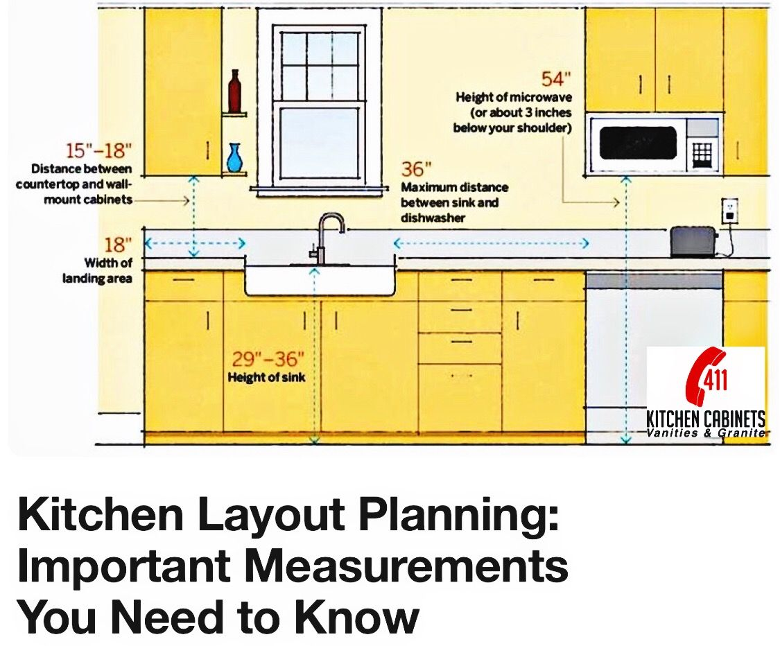 Pin By 411 Kitchen Cabinets On Kitchen Layout Planning Important Measurements You Need To Know Kitchen Layout Kitchen Vanity Layout