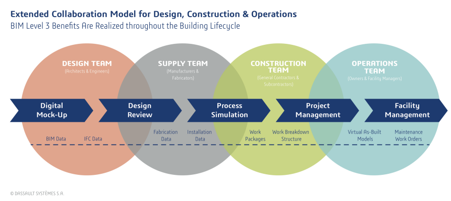 BIM Collaboration Service Features