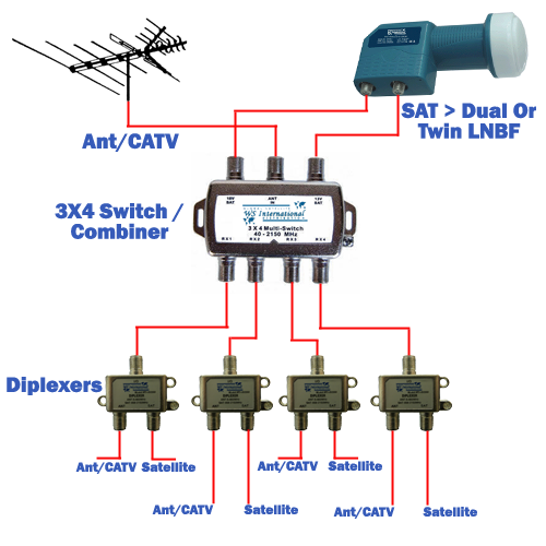 Eagle Aspen 3x4 3 X 4 Multi Switch For Satellite Use For Directv Or Fta Diy Tv Antenna Electronics Projects Diy Electrical Circuit Diagram