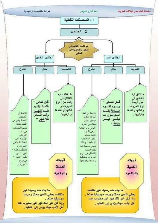 خريطة ذهنية عن المحسنات البديعية Arabic Language Arabic Langauge Writing Organization
