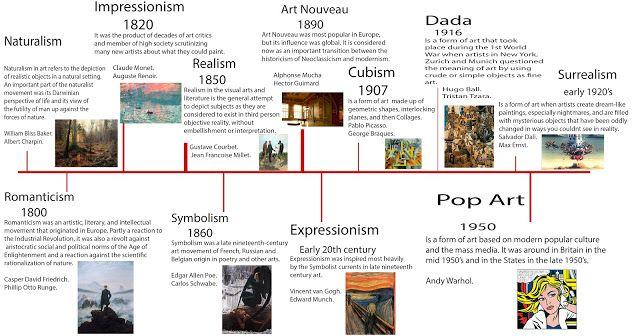 Unit 5: Contexual Influences in Art & Design: A3 Timeline