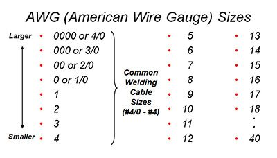 Selecting The Proper Size Welding Cables Lincoln Electric Welding Cable Welding Cable