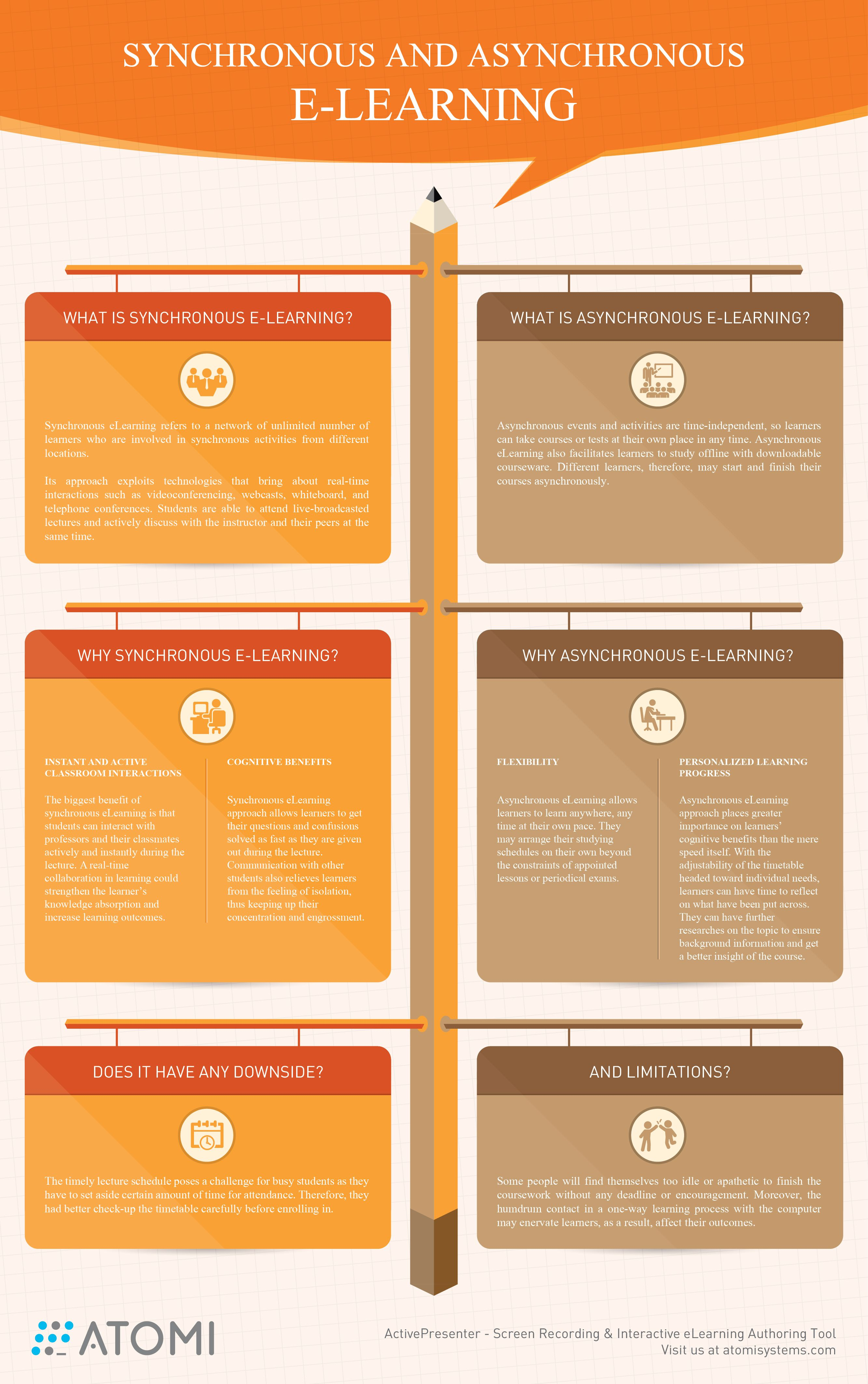 Synchronous And Asynchronous Elearning Infographic E Learning Infographics Elearning Educational Infographic Infographic