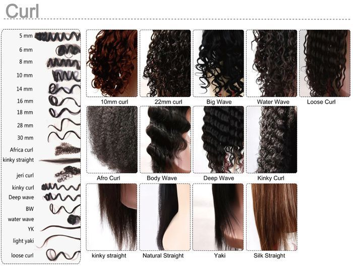 Image Result For Different Types Of Perms Chart Permed